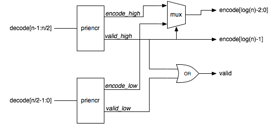 Recursive implementation of a priority encoder