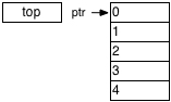 A stack with two entries using a top of stack register