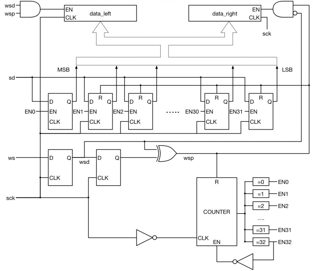 I2S receiver block diagram
