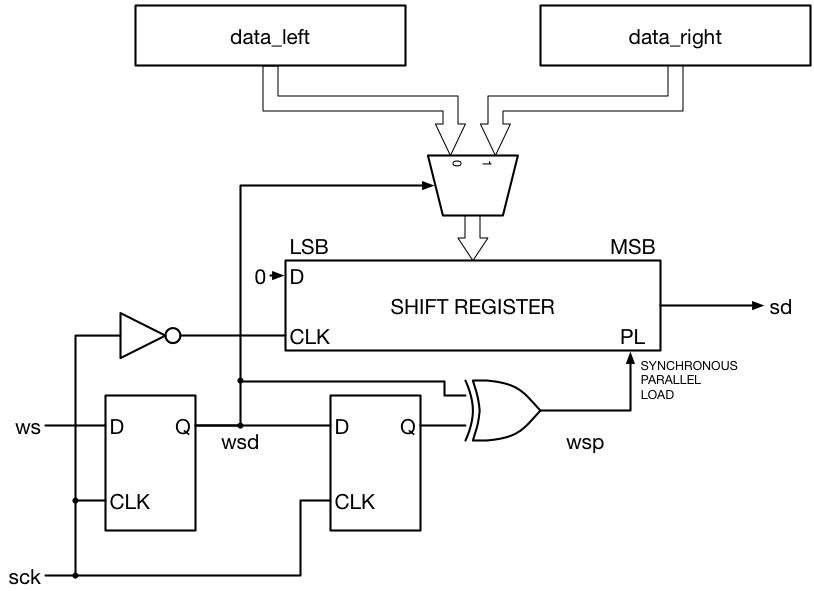 Tutorial 19 i2s transmitter beyond circuits i2s transmitter block diagram ccuart Image collections