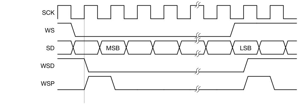 Tutorial 19: I2S Transmitter   Beyond Circuits